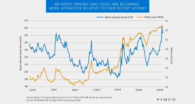 High Yield Bonds: A Fresh Look at BB Rated Credit | PIMCO