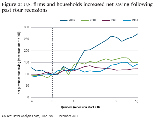 Figure 2 shows how U.S. savings increased in the four years following the start of the previous four recessions. Starting at an index of 100 in the quarter when the recession began, the recessions of 1981, 1990, and 2001 saw savings climb to levels around 125 to 150 four years later, while the 2007 recession (the global financial crisis) saw savings reach an index of nearly 275 four years later.
