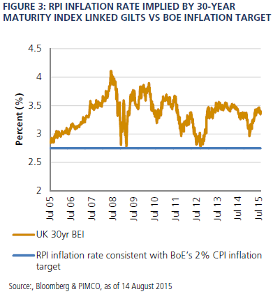 Index Linked Gilts >> Navigating Divergent Global Ilb Markets Why Are Uk Index Linked