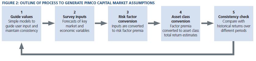 Portfolio Optimization in an Evolving Regulatory Environment